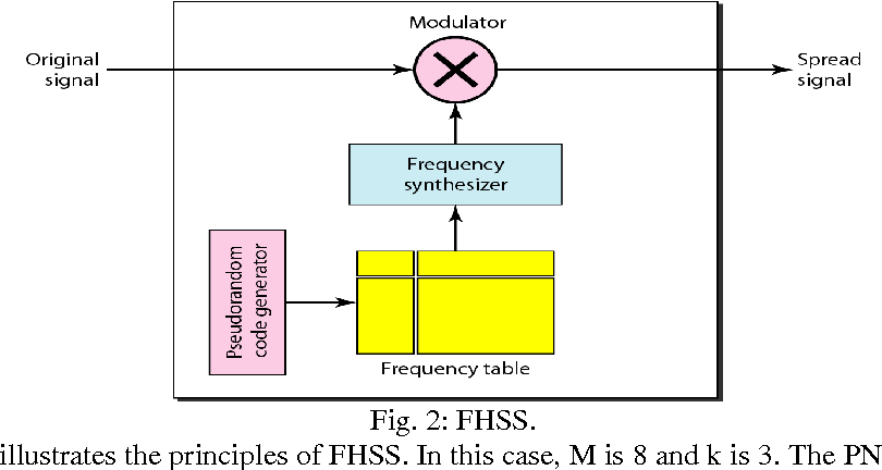 Figure 2 from Direct Sequence Spread Spectrum with Barker