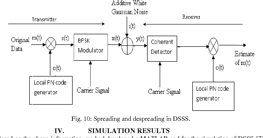 Figure 10 from Direct Sequence Spread Spectrum with Barker