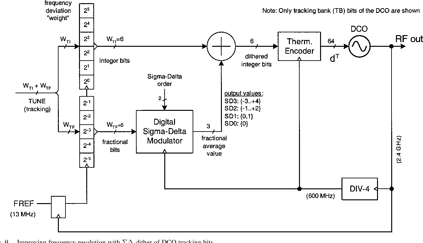 Digitally Controlled Oscillator Dco Based Architecture For Rf Voltage Oscillatorcircuit Signalprocessing Frequency Synthesis In A Deep Submicrometer Cmos Process Semantic Scholar
