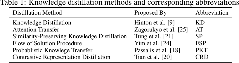 Figure 2 for Simon Says: Evaluating and Mitigating Bias in Pruned Neural Networks with Knowledge Distillation