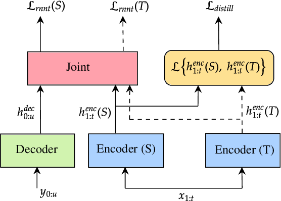 Figure 3 for CoDERT: Distilling Encoder Representations with Co-learning for Transducer-based Speech Recognition