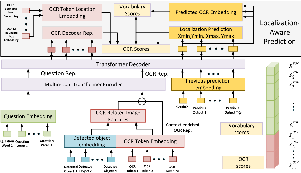 Figure 1 for Finding the Evidence: Localization-aware Answer Prediction for Text Visual Question Answering