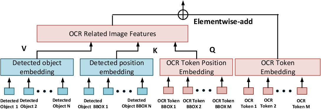 Figure 4 for Finding the Evidence: Localization-aware Answer Prediction for Text Visual Question Answering