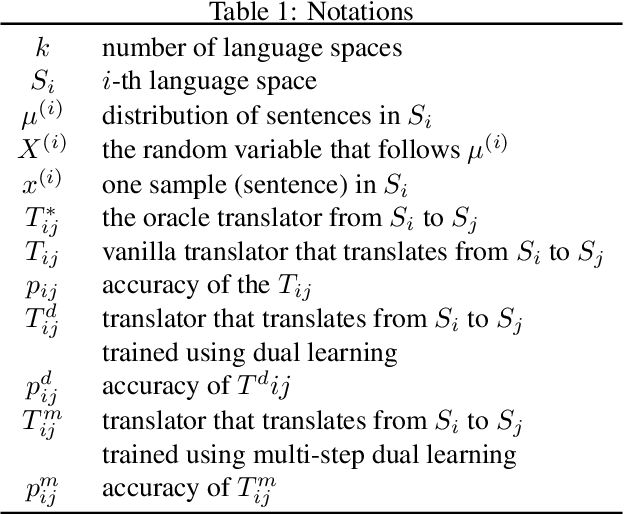 Figure 1 for Dual Learning: Theoretical Study and an Algorithmic Extension