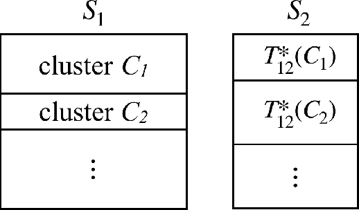 Figure 2 for Dual Learning: Theoretical Study and an Algorithmic Extension