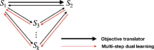 Figure 3 for Dual Learning: Theoretical Study and an Algorithmic Extension