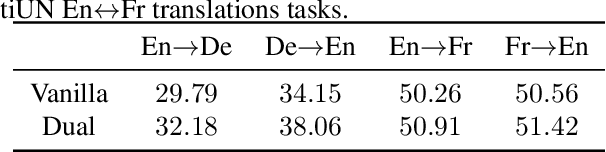 Figure 4 for Dual Learning: Theoretical Study and an Algorithmic Extension
