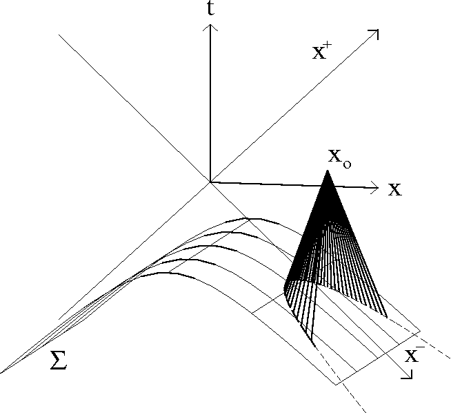 FIG. 5. The domain of integration for the solution consists of the intersection of the past lightcone centered at xo with the initial data surface Σ. The intersection becomes infinitely distant as one approaches the x axis.