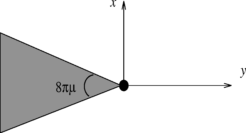 FIG. 1. The spacetime wedge cut out by a cosmic string. The deficit angle is given by 8πµ, where µ is the mass per unit length of the string.