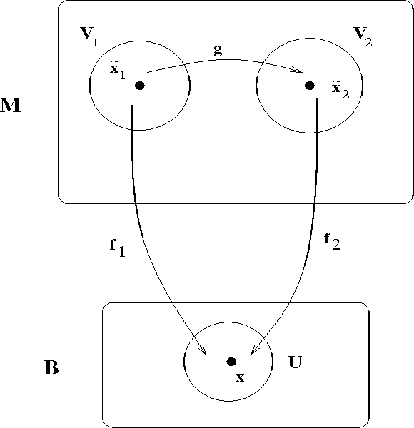 FIG. 7. Commutative diagram for a quotient space B. The maps f1, f2, and g are shown, along with the neighborhoods U , V1, and V2 about the points x, x1, and x2.