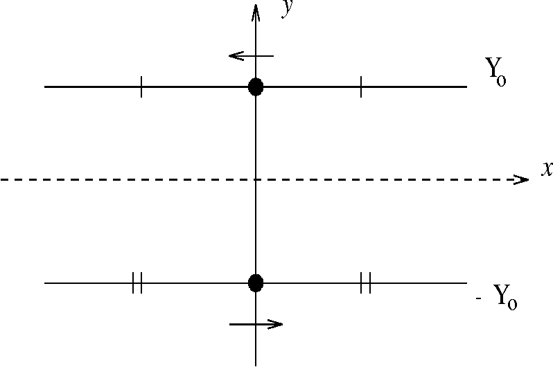 FIG. 2. The Gott spacetime as viewed along the string axis. The top string is moving to the left and the bottom string moves to the right. The hash marks indicate identification along the lines y = ±Y0.