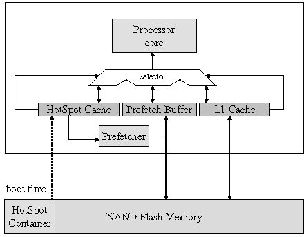 Application Specific Low Latency Instruction Cache For Nand Flash