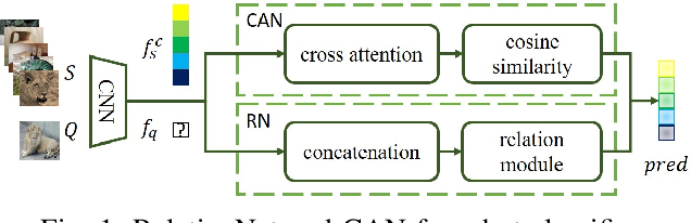 Figure 1 for Detection of Adversarial Supports in Few-shot Classifiers Using Feature Preserving Autoencoders and Self-Similarity