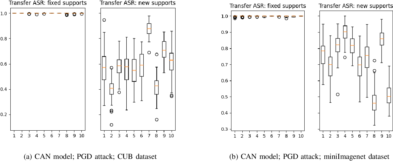 Figure 3 for Detection of Adversarial Supports in Few-shot Classifiers Using Feature Preserving Autoencoders and Self-Similarity