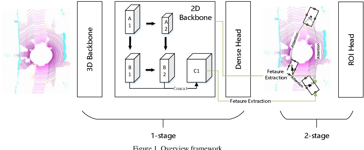 Figure 1 for CenterAtt: Fast 2-stage Center Attention Network