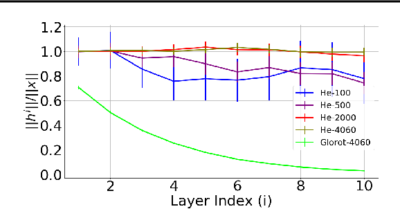 Figure 1 for The Benefits of Over-parameterization at Initialization in Deep ReLU Networks