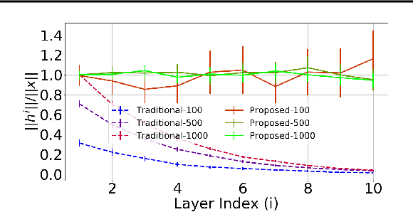Figure 3 for The Benefits of Over-parameterization at Initialization in Deep ReLU Networks