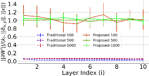 Figure 4 for The Benefits of Over-parameterization at Initialization in Deep ReLU Networks