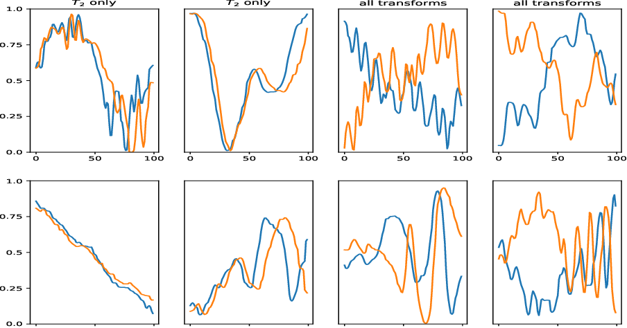 Figure 1 for A Self-Supervised Framework for Function Learning and Extrapolation
