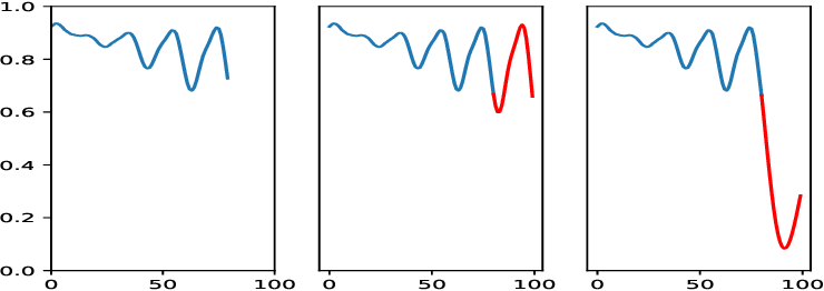 Figure 3 for A Self-Supervised Framework for Function Learning and Extrapolation