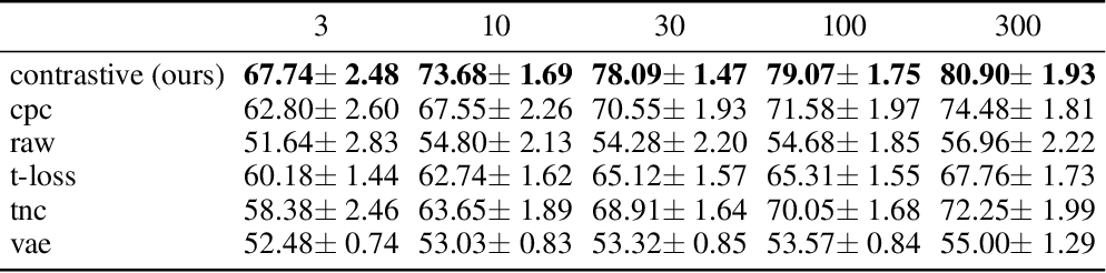 Figure 4 for A Self-Supervised Framework for Function Learning and Extrapolation