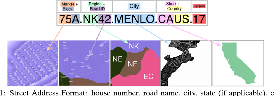 Figure 1 for Addressing the Invisible: Street Address Generation for Developing Countries with Deep Learning