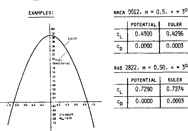 Figure 2 from SOME RECENT DEVELOPMENTS IN NUMERICAL METHODS