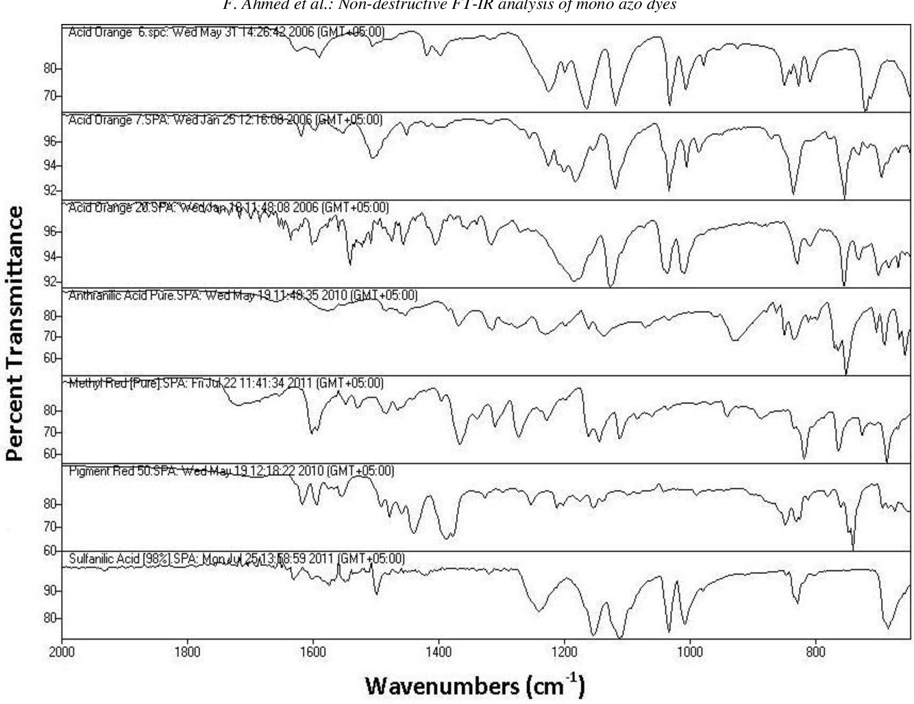 PDF] Non-destructive FTIR analysis of mono azo dyes - Semantic Scholar