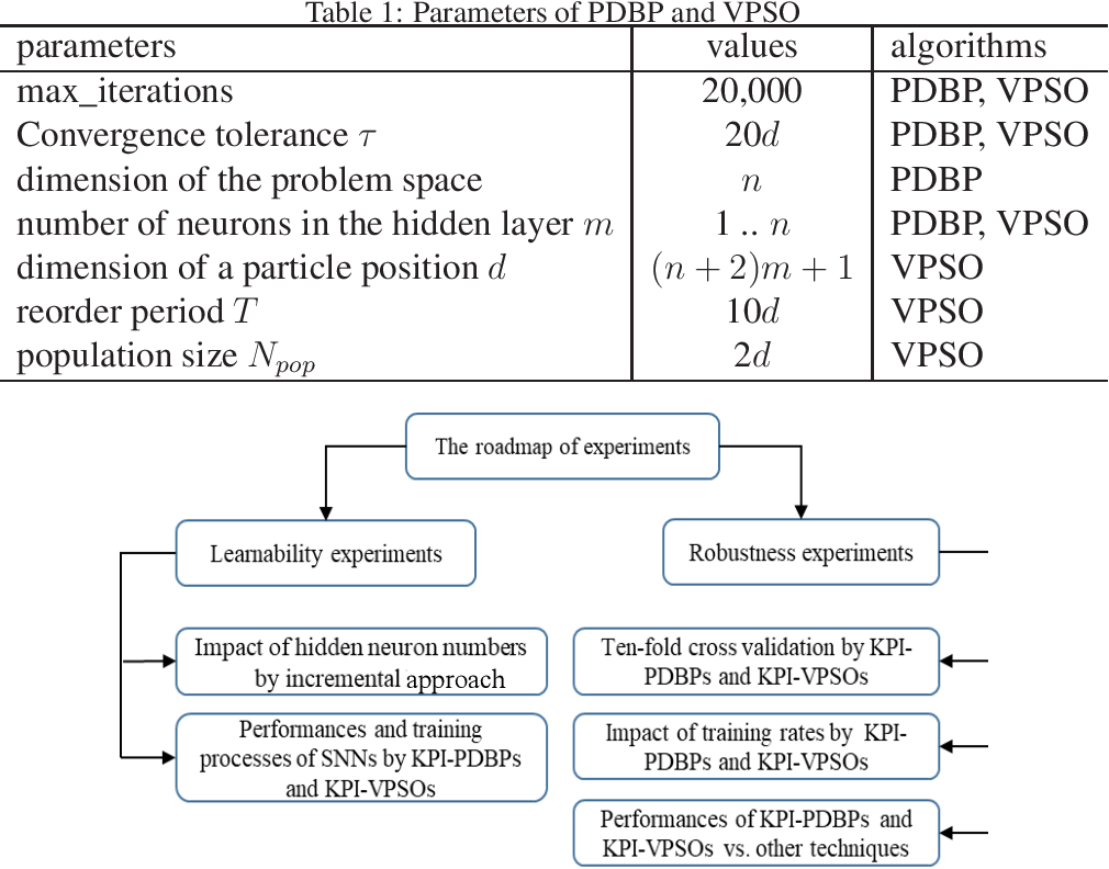 Figure 1 for Learnability and Robustness of Shallow Neural Networks Learned With a Performance-Driven BP and a Variant PSO For Edge Decision-Making