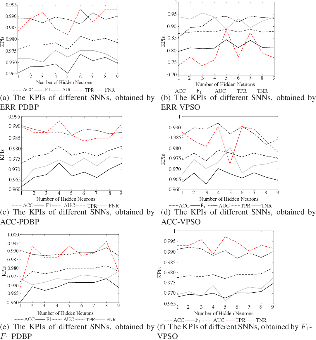 Figure 2 for Learnability and Robustness of Shallow Neural Networks Learned With a Performance-Driven BP and a Variant PSO For Edge Decision-Making