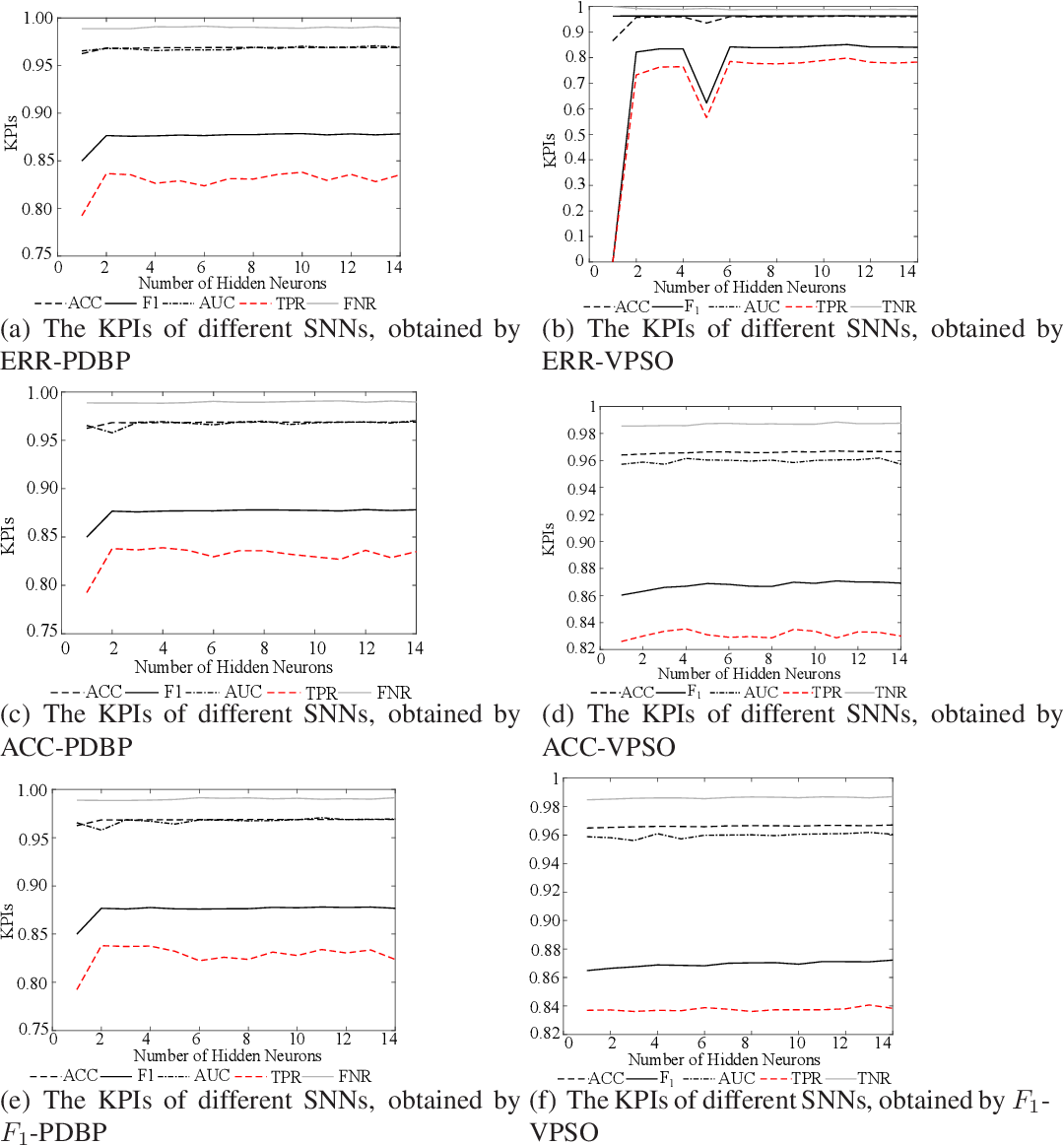 Figure 4 for Learnability and Robustness of Shallow Neural Networks Learned With a Performance-Driven BP and a Variant PSO For Edge Decision-Making