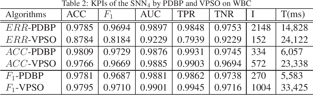 Figure 3 for Learnability and Robustness of Shallow Neural Networks Learned With a Performance-Driven BP and a Variant PSO For Edge Decision-Making