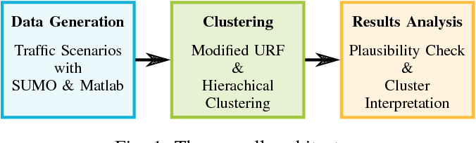 Figure 1 for An Unsupervised Random Forest Clustering Technique for Automatic Traffic Scenario Categorization