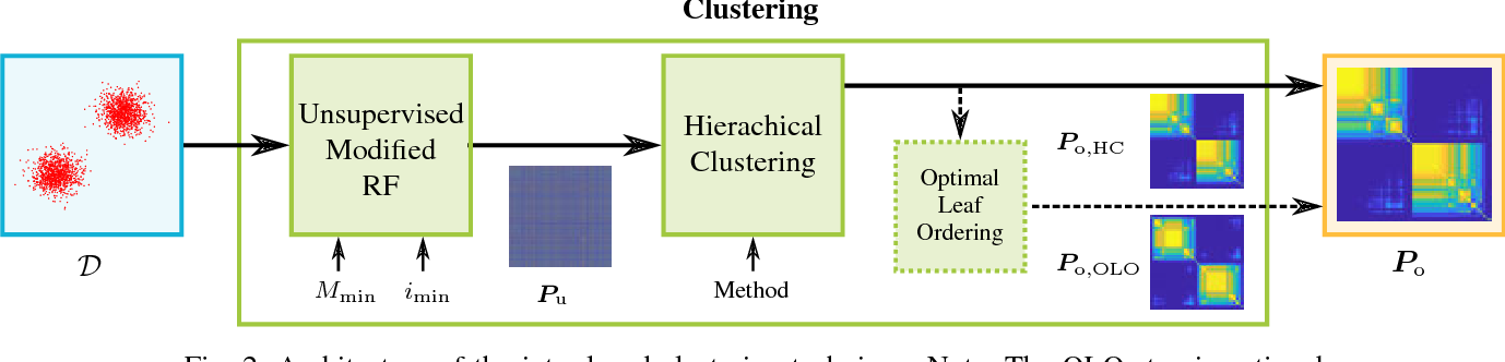 Figure 2 for An Unsupervised Random Forest Clustering Technique for Automatic Traffic Scenario Categorization