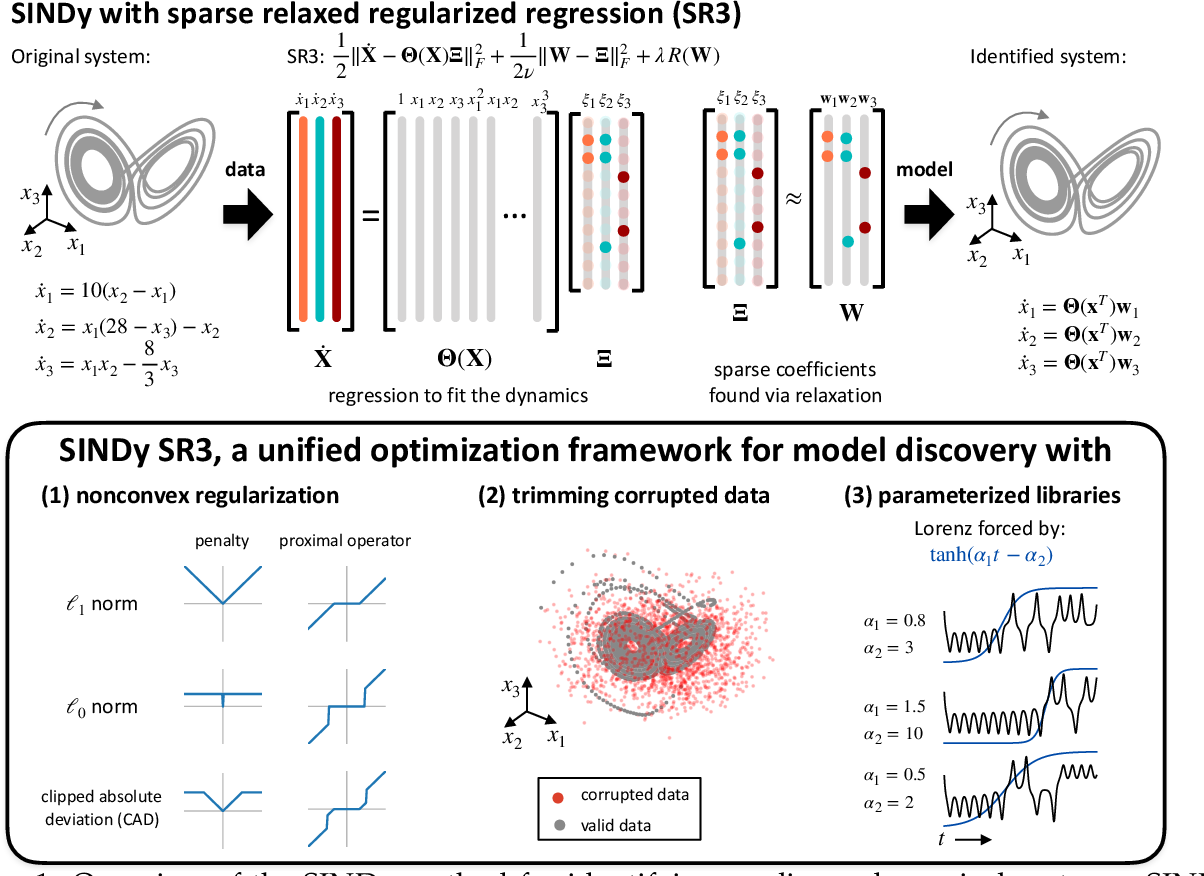 Figure 1 for A unified sparse optimization framework to learn parsimonious physics-informed models from data