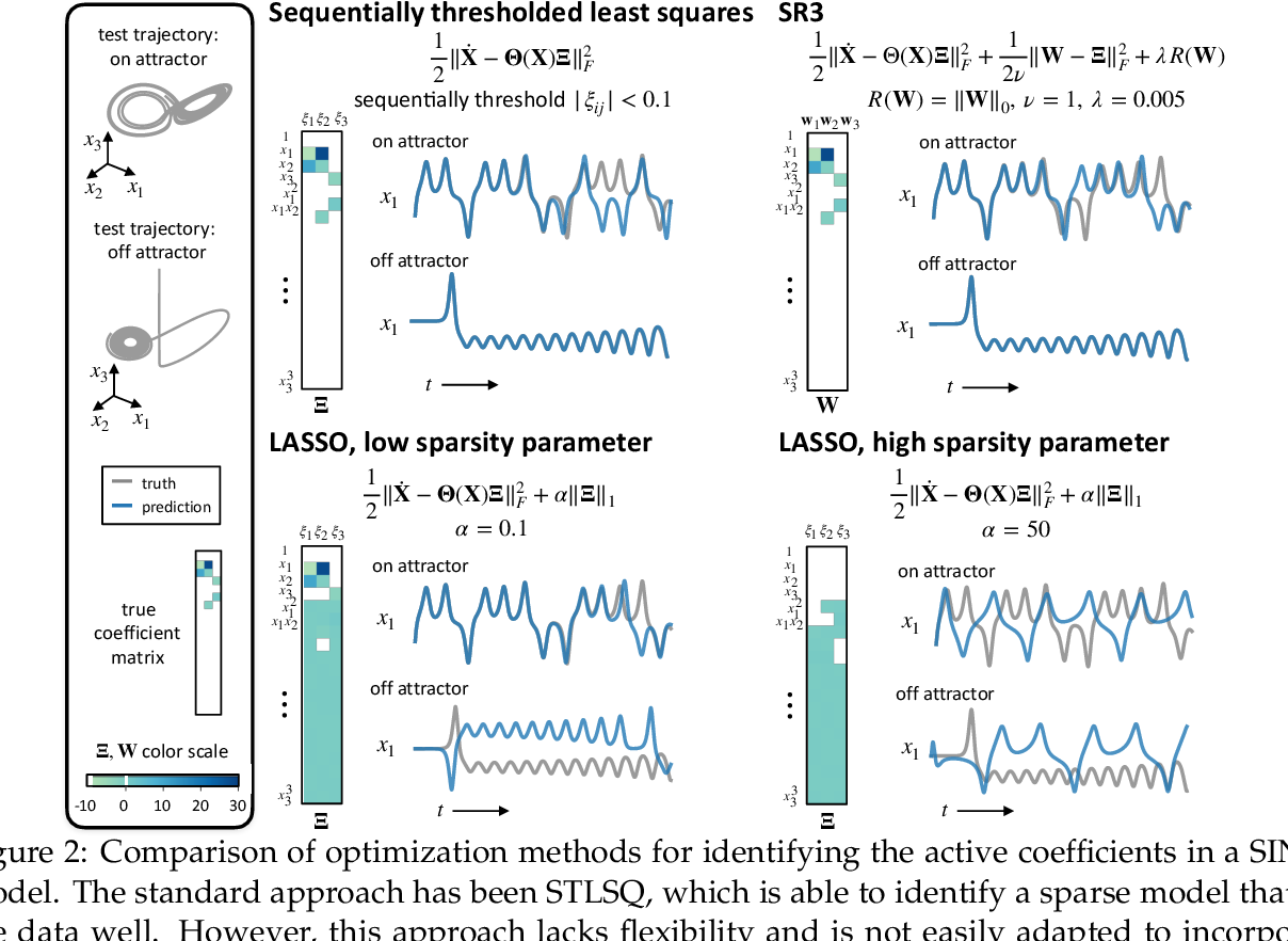 Figure 2 for A unified sparse optimization framework to learn parsimonious physics-informed models from data