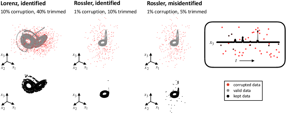 Figure 3 for A unified sparse optimization framework to learn parsimonious physics-informed models from data