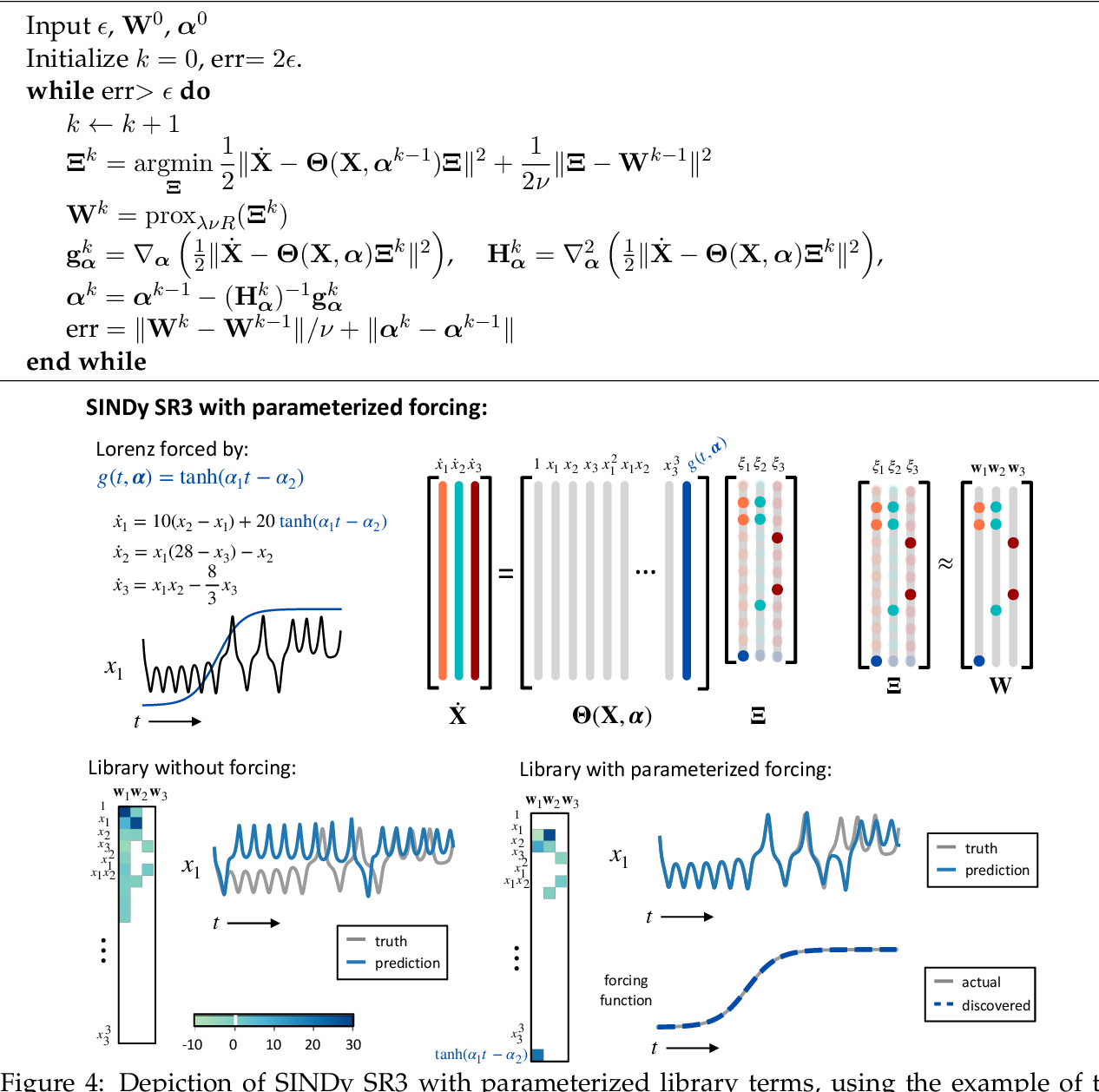 Figure 4 for A unified sparse optimization framework to learn parsimonious physics-informed models from data