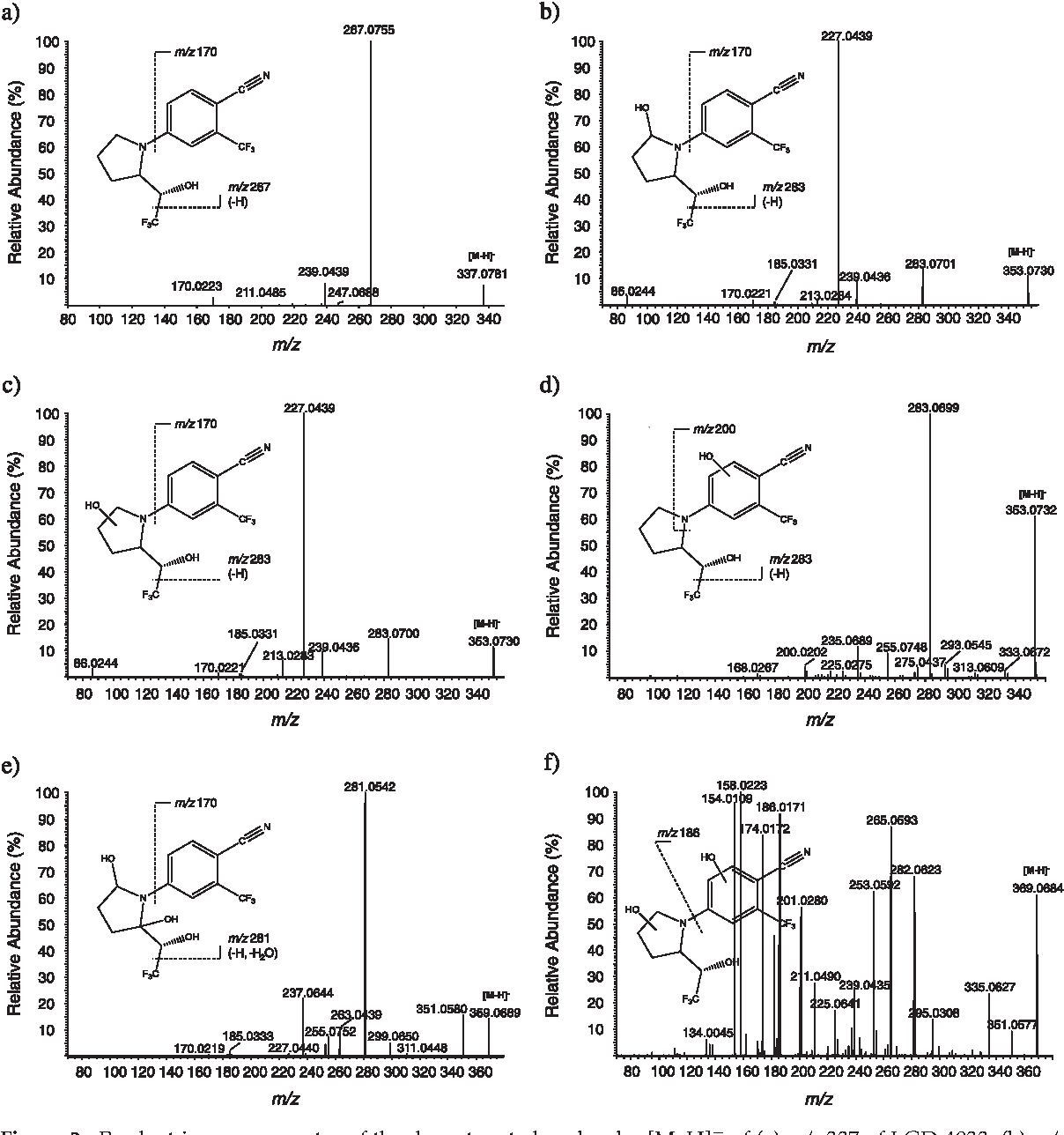 Figure 2 from Characterization of a non-approved selective androgen