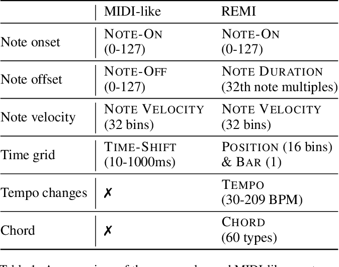Figure 1 for Pop Music Transformer: Generating Music with Rhythm and Harmony