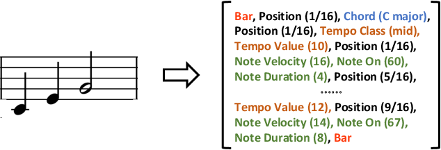 Figure 3 for Pop Music Transformer: Generating Music with Rhythm and Harmony