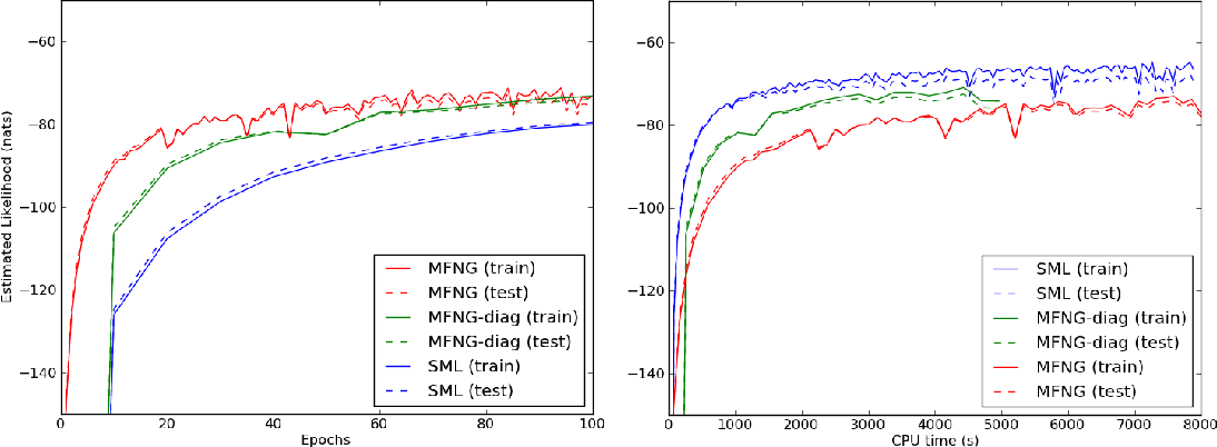 Figure 1 for Metric-Free Natural Gradient for Joint-Training of Boltzmann Machines