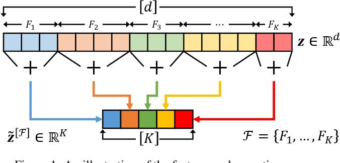 Figure 1 for Accelerating Extreme Classification via Adaptive Feature Agglomeration