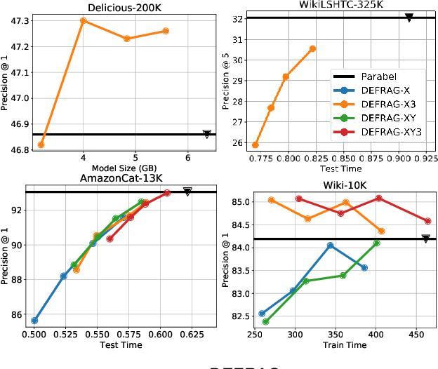 Figure 3 for Accelerating Extreme Classification via Adaptive Feature Agglomeration