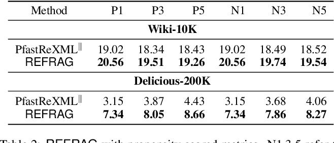 Figure 4 for Accelerating Extreme Classification via Adaptive Feature Agglomeration
