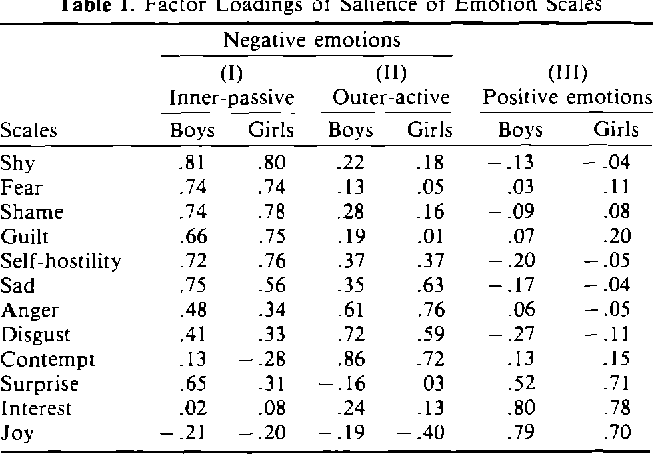 Table I from Beyond Depression: Gender Differences in Normal