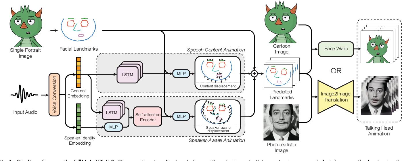 Figure 3 for MakeItTalk: Speaker-Aware Talking-Head Animation