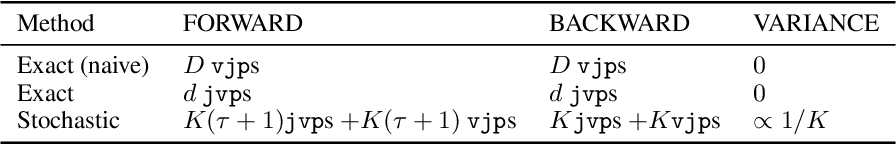Figure 1 for Rectangular Flows for Manifold Learning
