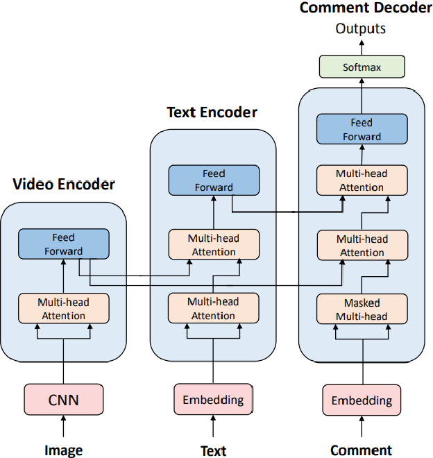Figure 3 for Response to LiveBot: Generating Live Video Comments Based on Visual and Textual Contexts
