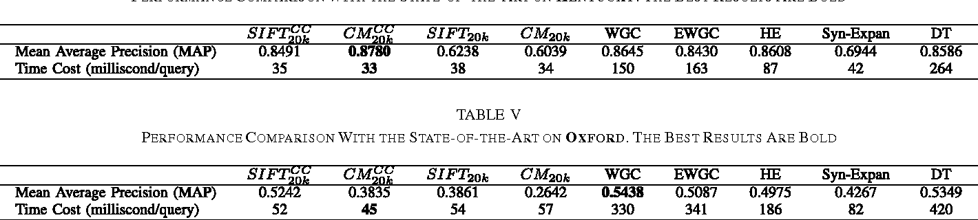 TABLE V PERFORMANCE COMPARISON WITH THE STATE-OF-THE-ART ON OXFORD. THE BEST RESULTS ARE BOLD